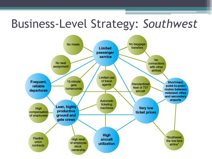 corporate level strategies of southwest airline