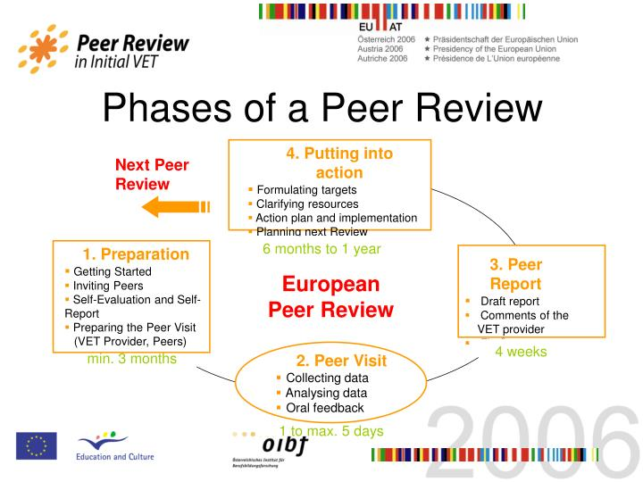 Phases of a Peer Review
