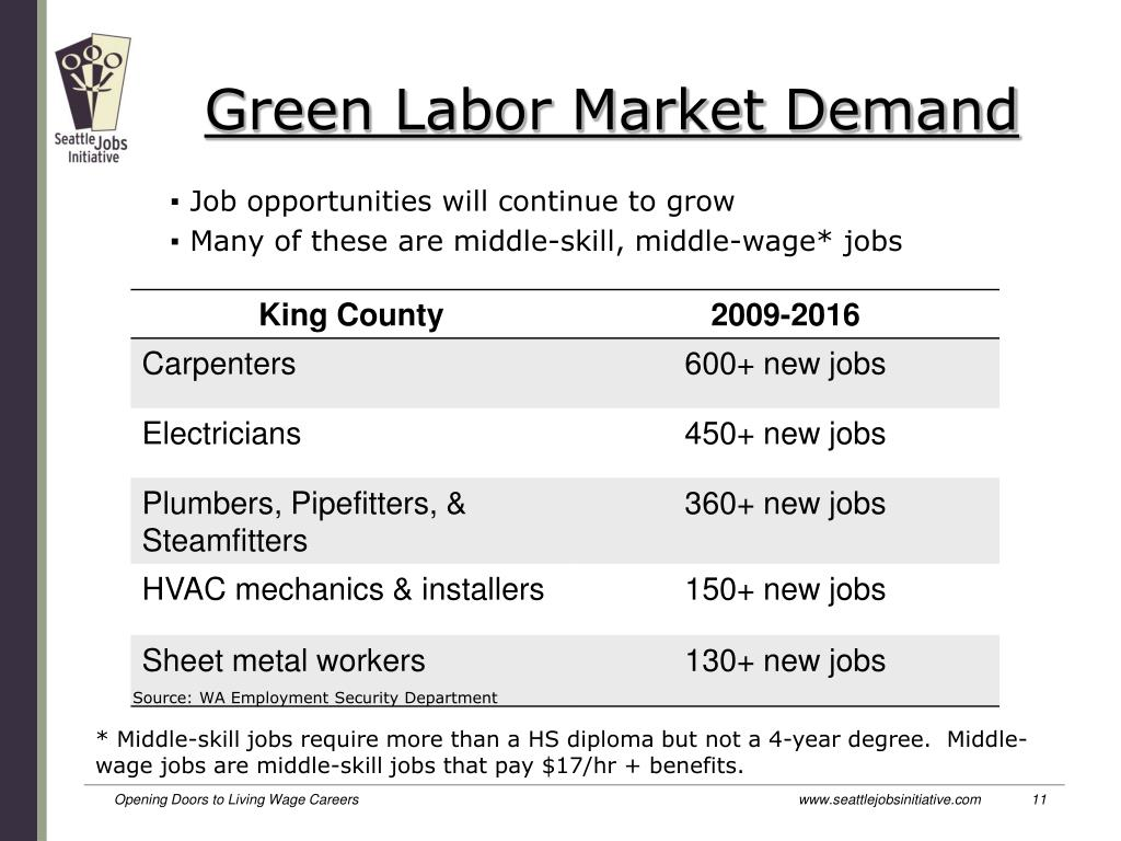 Green Labor Market Demand