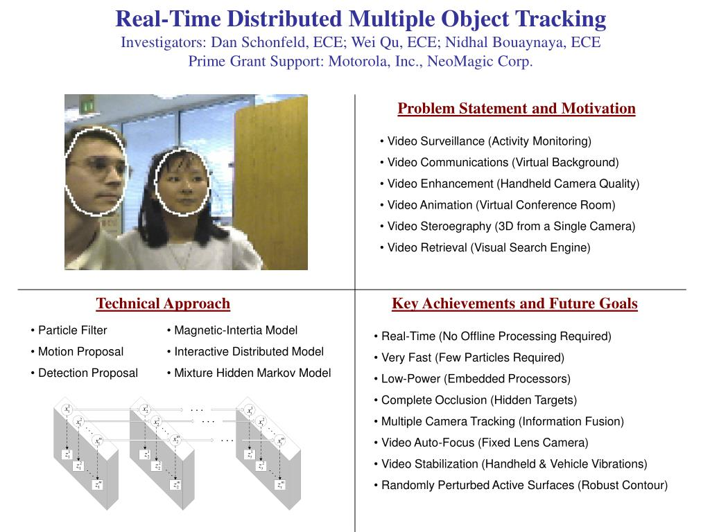 Real-Time Distributed Multiple Object Tracking