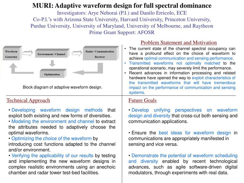 MURI: Adaptive waveform design for full spectral dominance