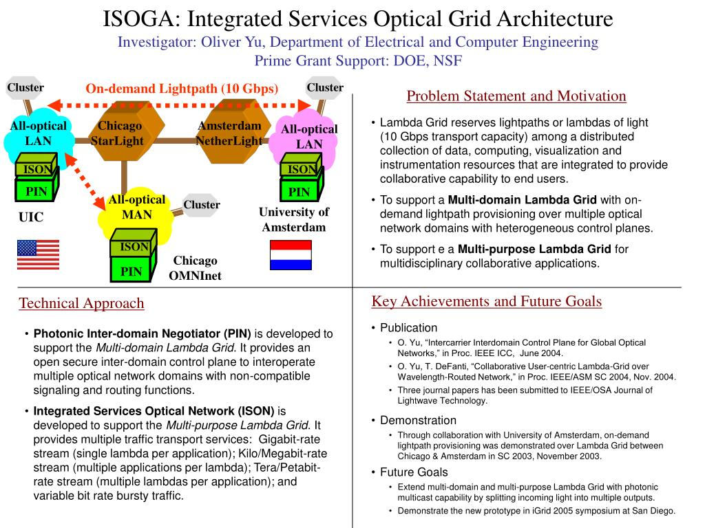 ISOGA: Integrated Services Optical Grid Architecture