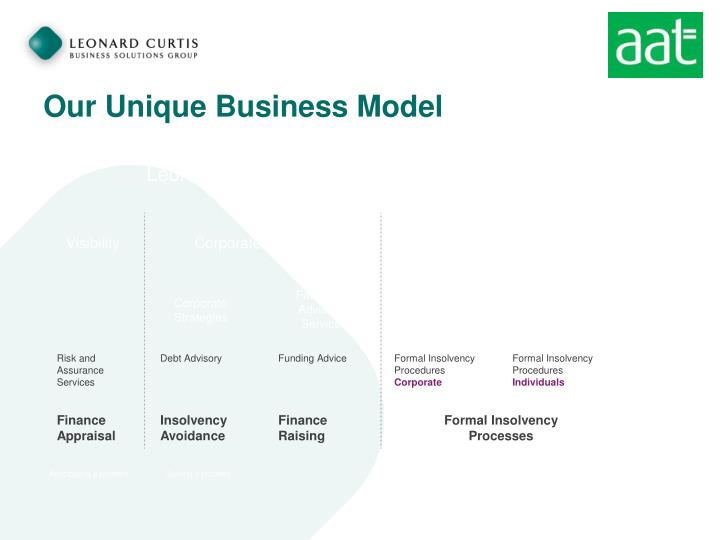 Our Unique Business Model