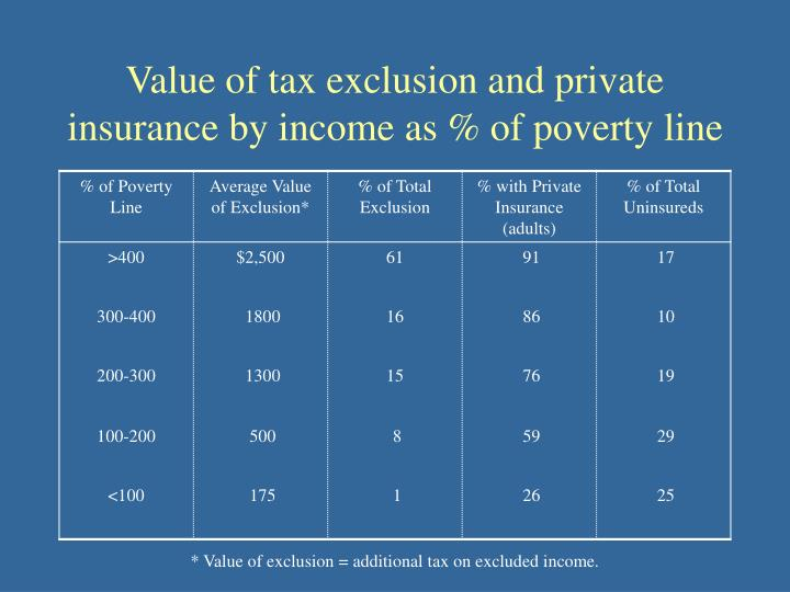 Value of tax exclusion and private insurance by income as % of poverty line