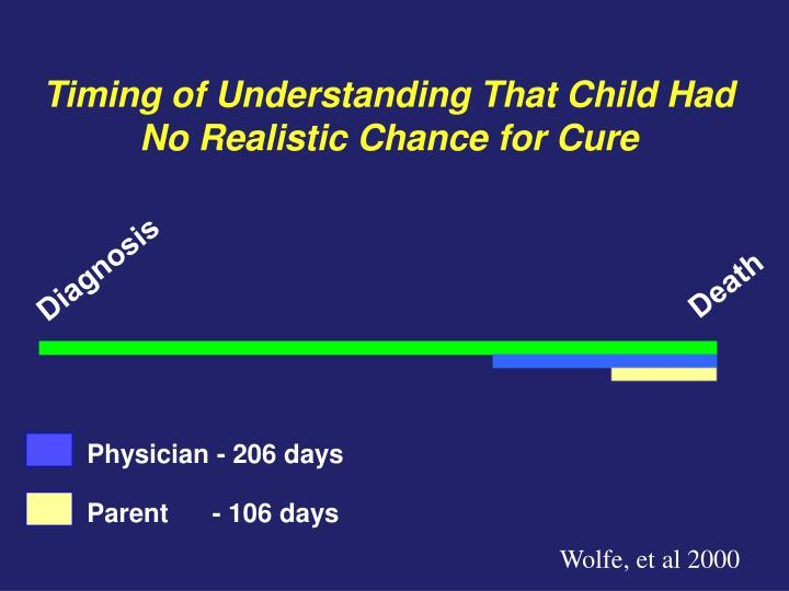 Timing of Understanding That Child Had