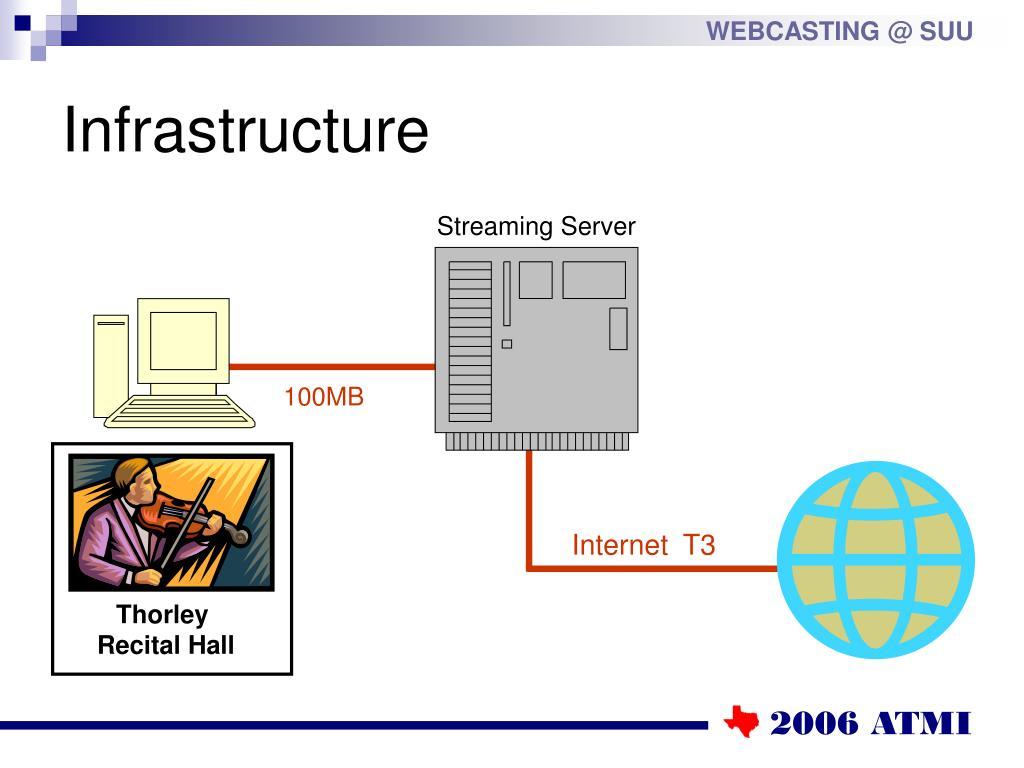 Internet  T3