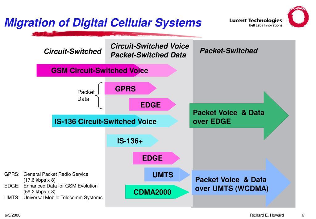 Migration of Digital Cellular Systems