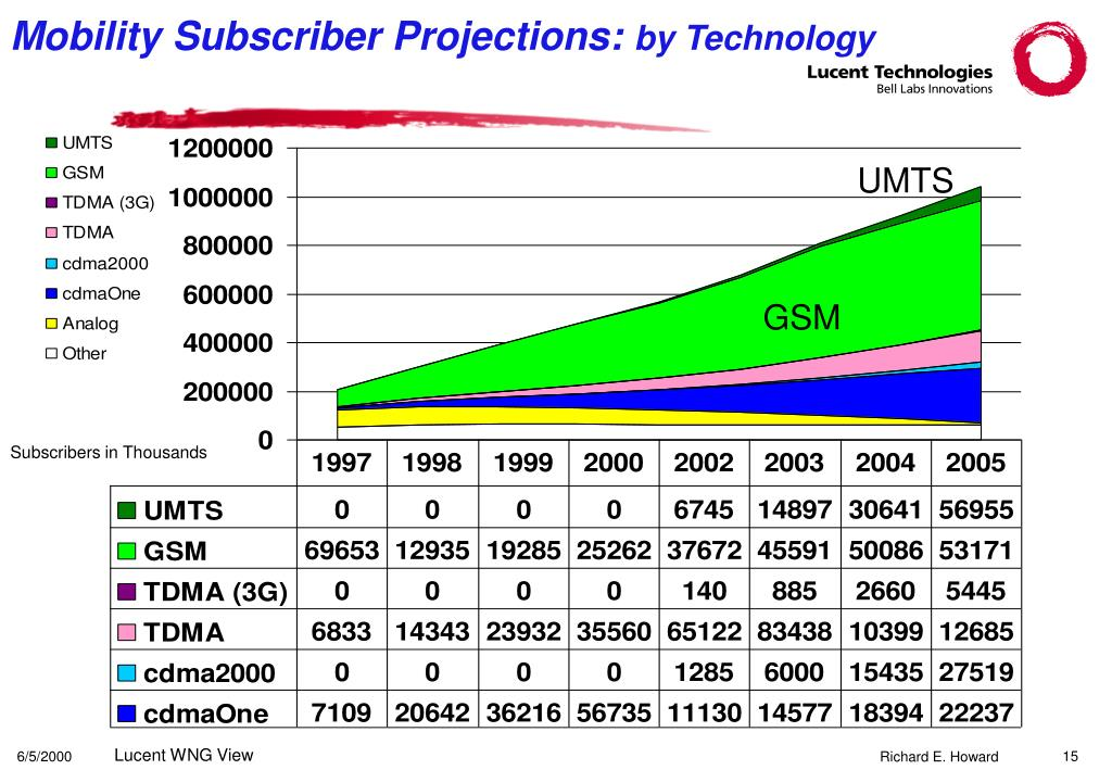 Mobility Subscriber Projections:
