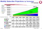 mobility subscriber projections by technology