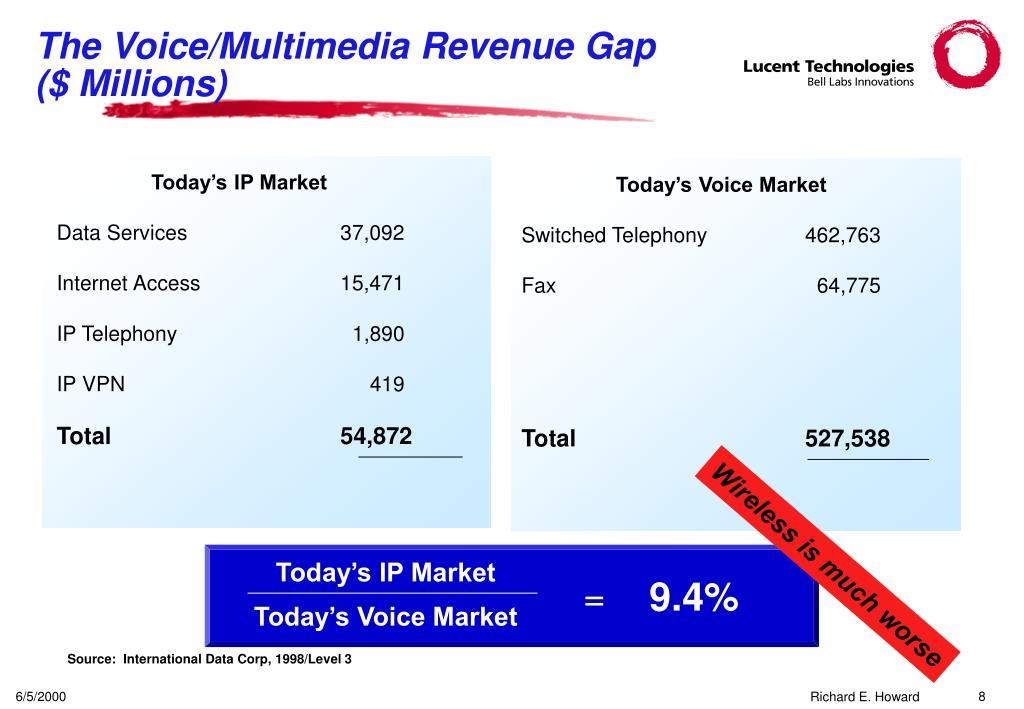 Today's IP Market