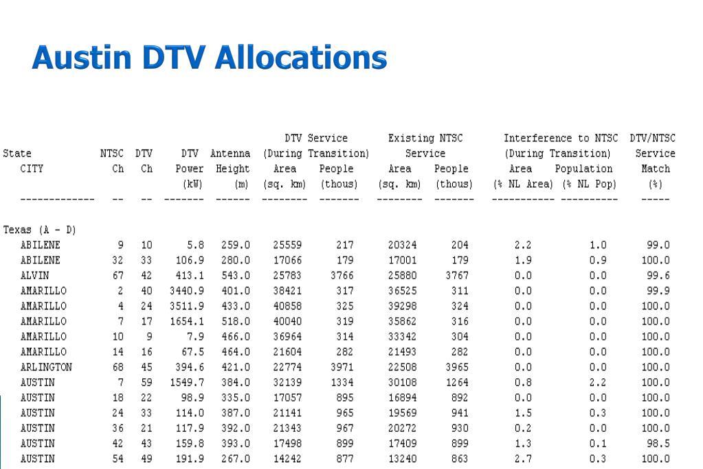 Austin DTV Allocations