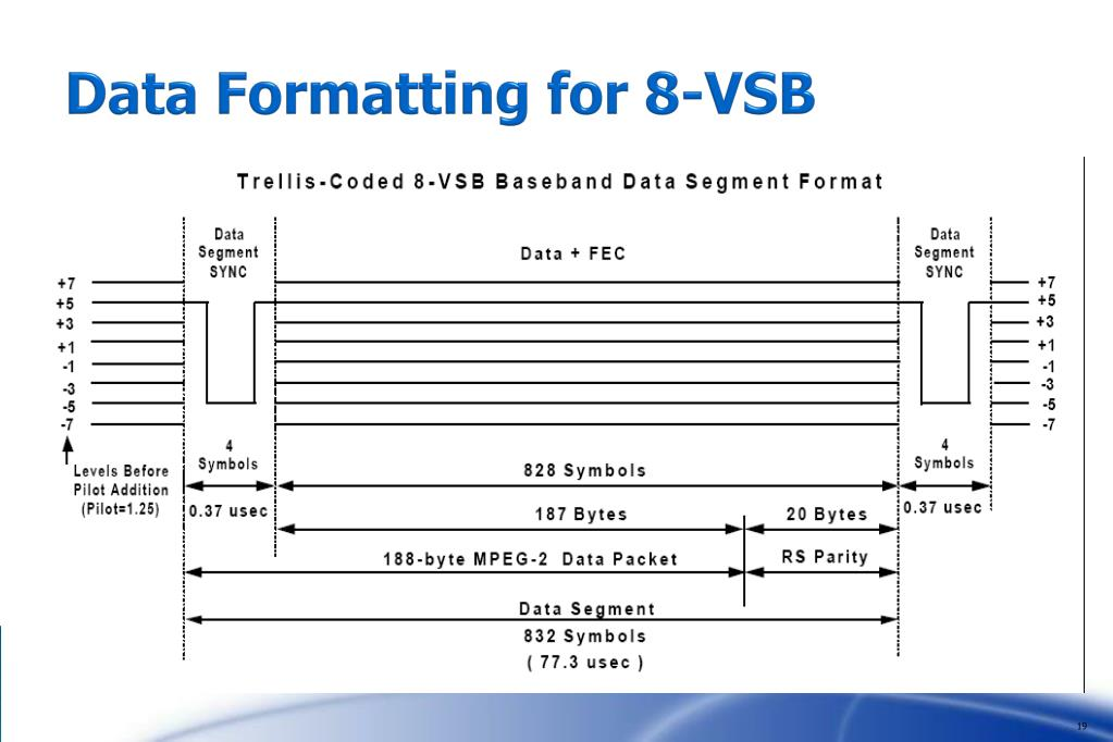 Data Formatting for 8-VSB