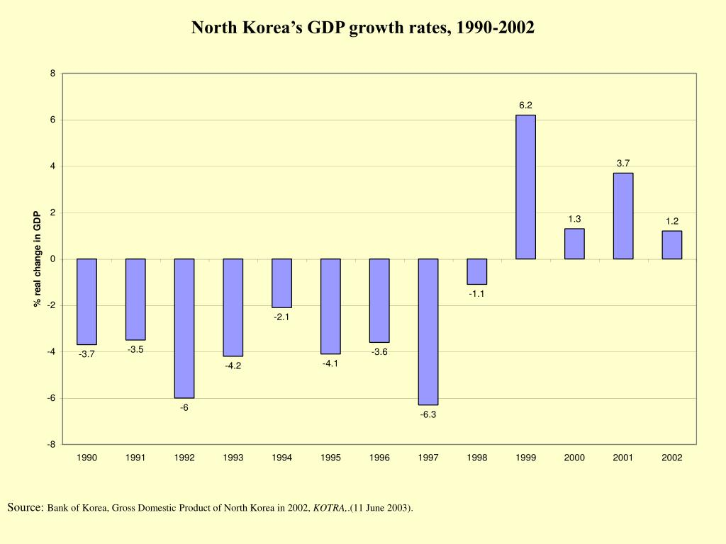 North Korea's GDP growth rates, 1990-2002