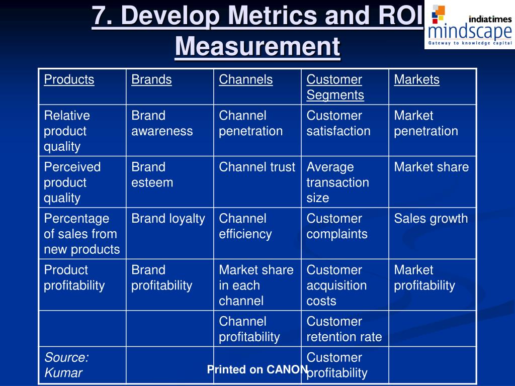 7. Develop Metrics and ROI Measurement