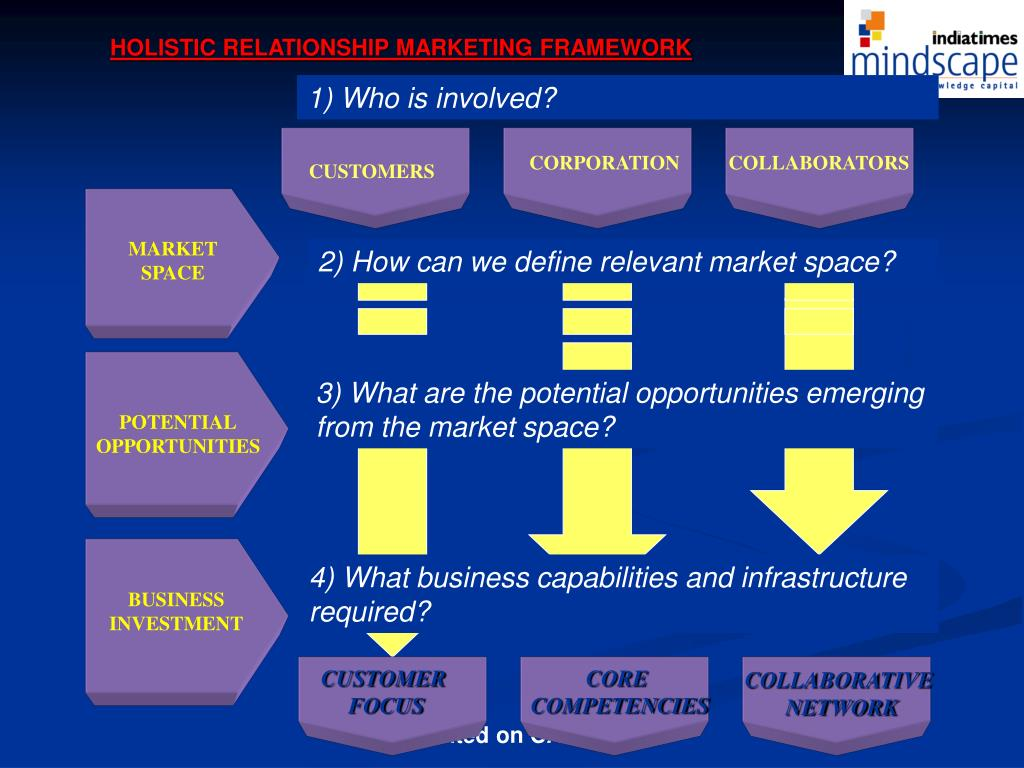 HOLISTIC RELATIONSHIP MARKETING FRAMEWORK