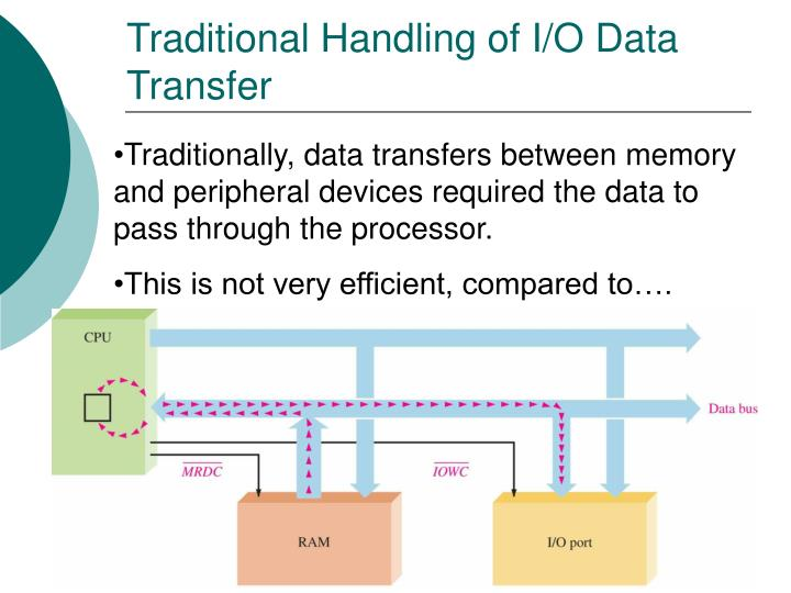 Traditional Handling of I/O Data Transfer