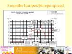 3 months euribor eurepo spread