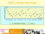 csd 5y euribor panel banks