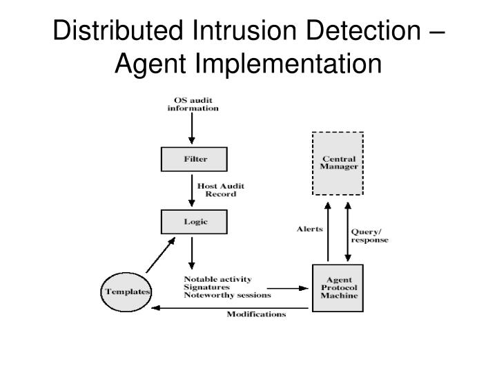 Distributed Intrusion Detection – Agent Implementation
