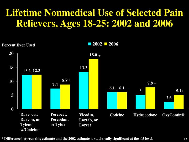 Lifetime Nonmedical Use of Selected Pain Relievers, Ages 18-25: 2002 and 2006