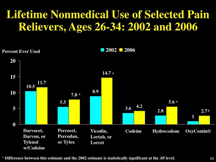 Lifetime Nonmedical Use of Selected Pain Relievers, Ages 26-34: 2002 and 2006