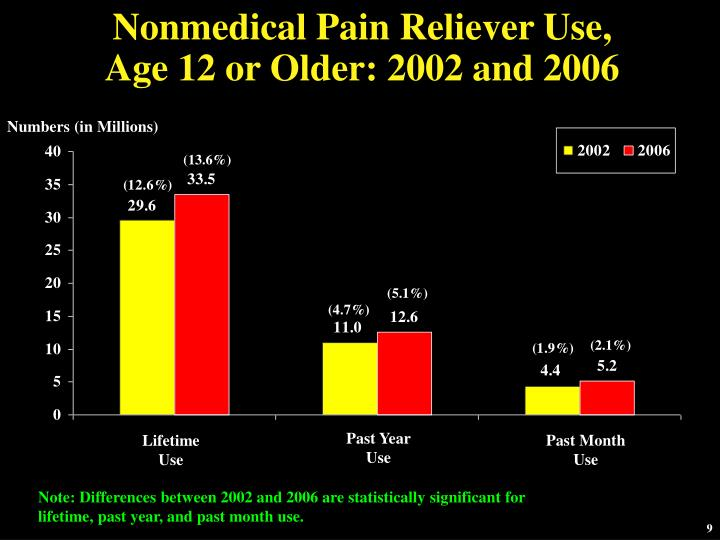 Nonmedical Pain Reliever Use,