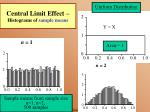 central limit effect histograms of sample means20