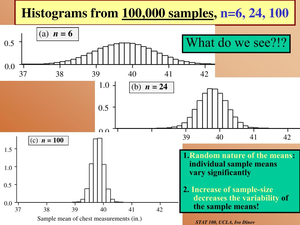 Histograms from