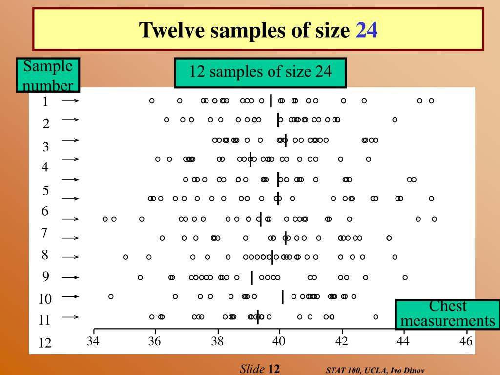 Twelve samples of size