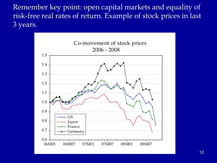 Remember key point: open capital markets and equality of risk-free real rates of return. Example of stock prices in last 3 years.