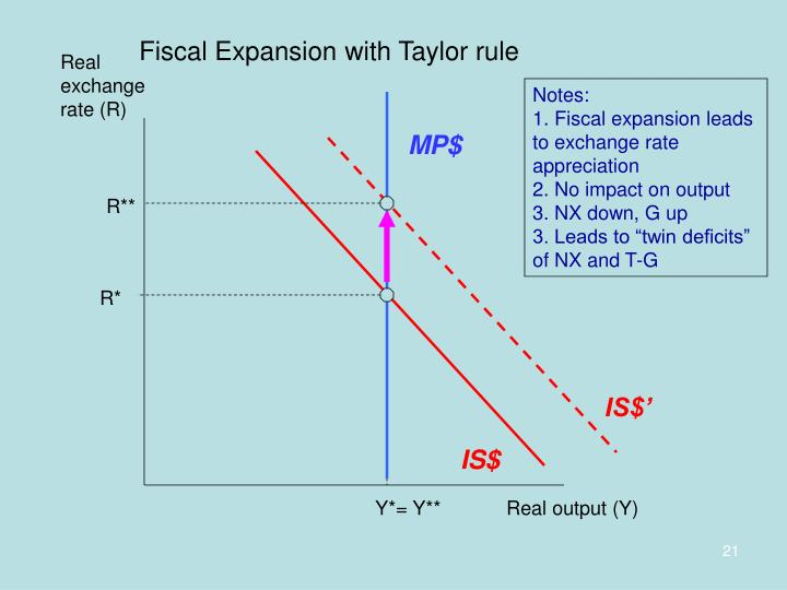 Fiscal Expansion with Taylor rule