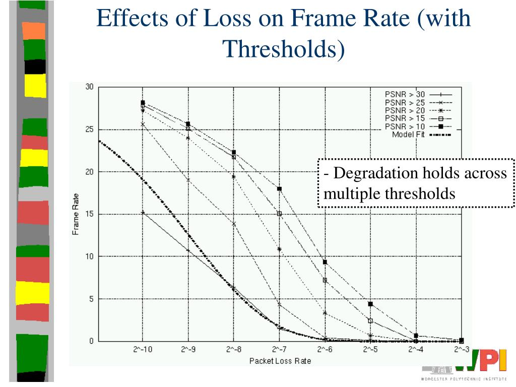 Effects of Loss on Frame Rate (with Thresholds)