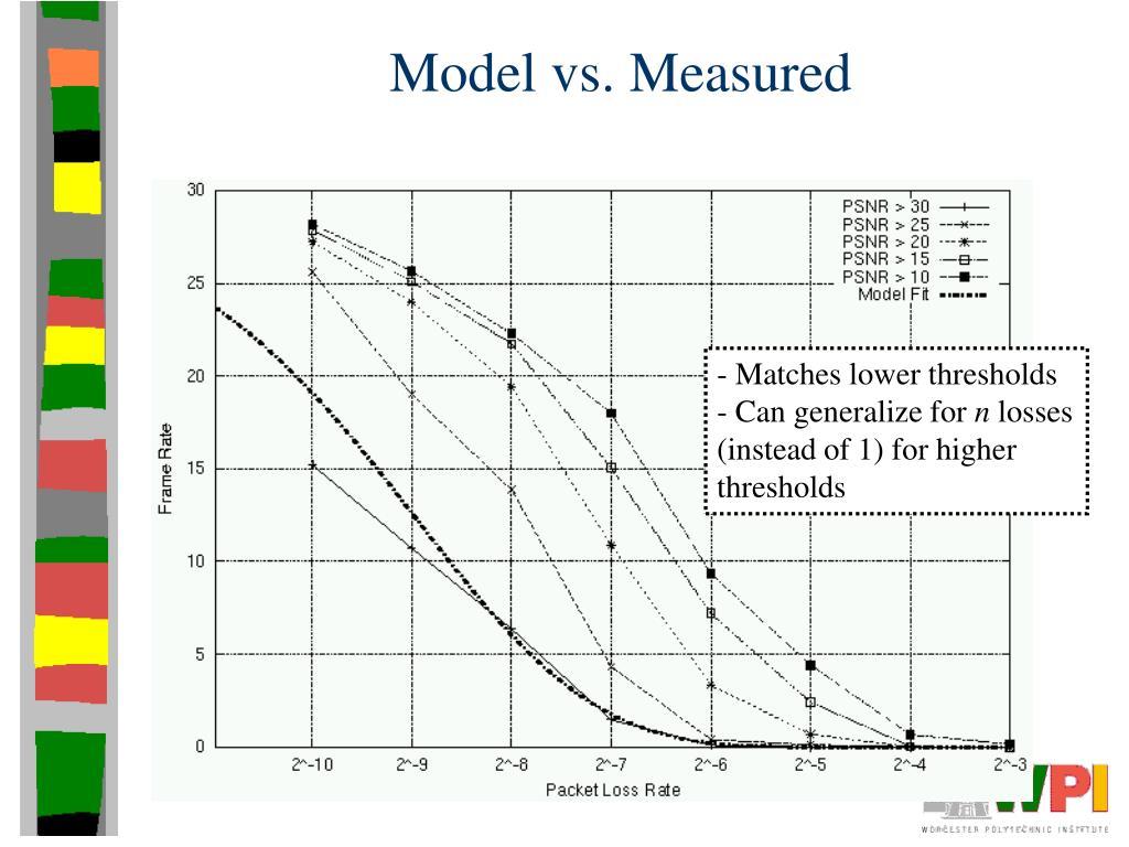 Model vs. Measured