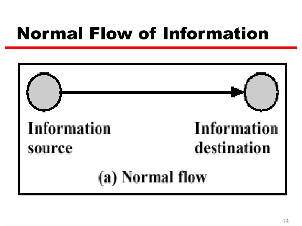 Normal Flow of Information