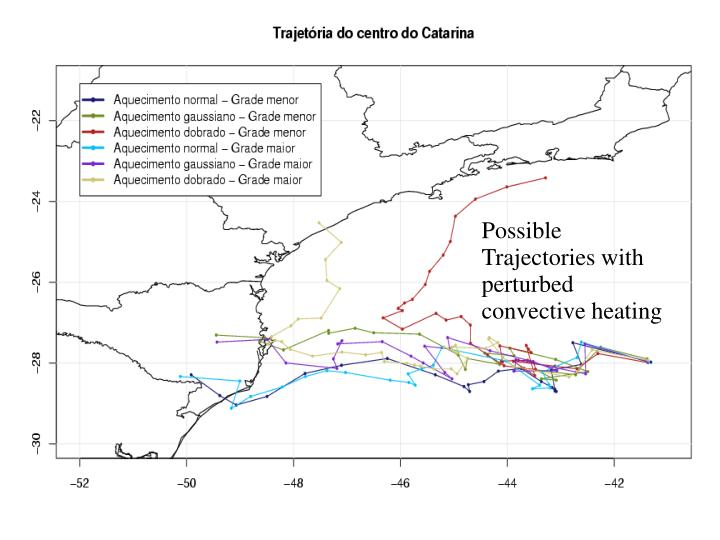 Possible Trajectories with perturbed convective heating