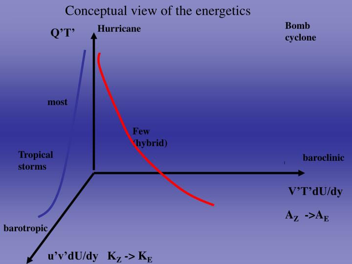 Conceptual view of the energetics