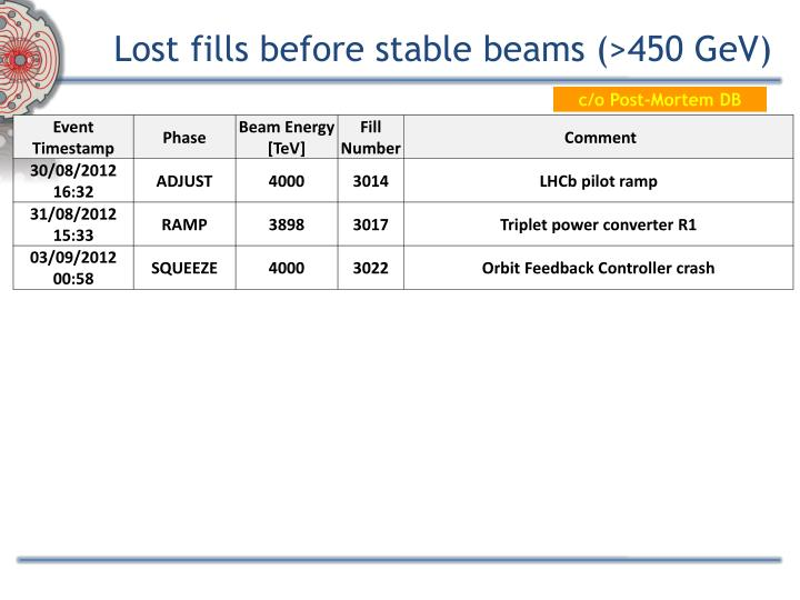 Lost fills before stable beams (>450