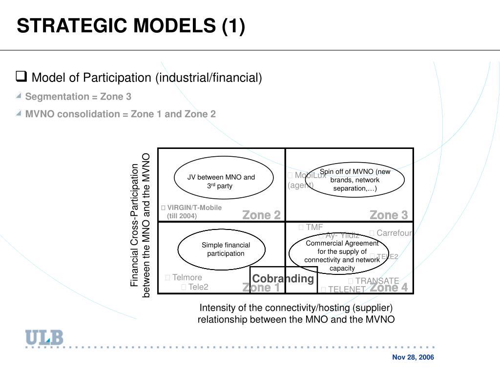 STRATEGIC MODELS (1)