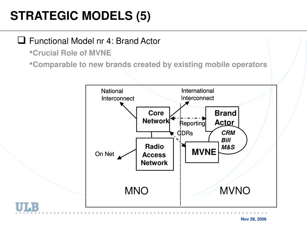 STRATEGIC MODELS (5)
