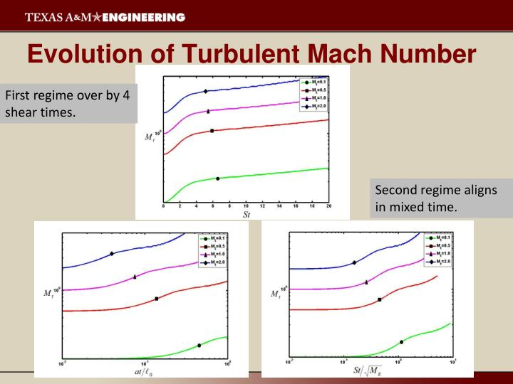 Evolution of Turbulent Mach Number