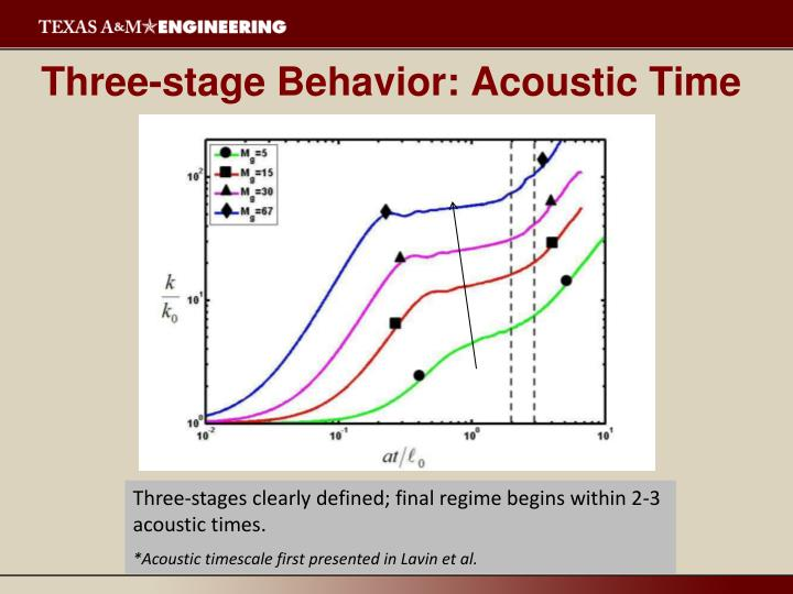Three-stage Behavior: Acoustic Time