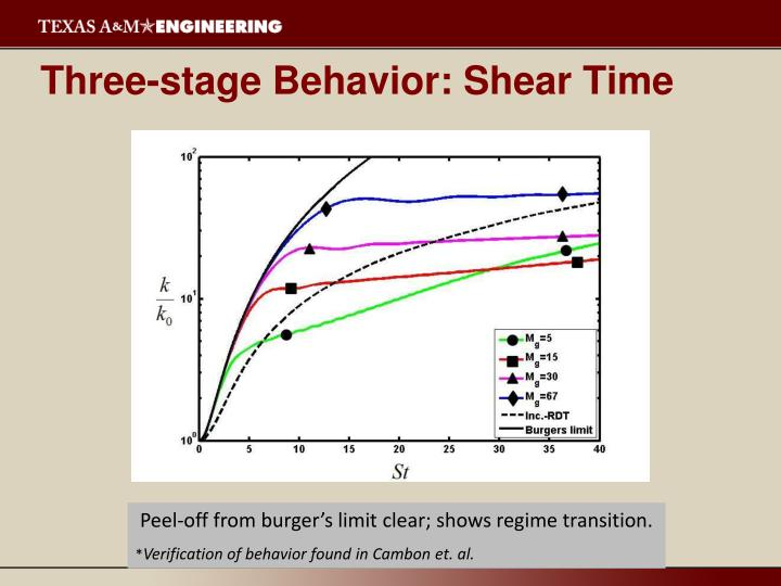 Three-stage Behavior: Shear Time
