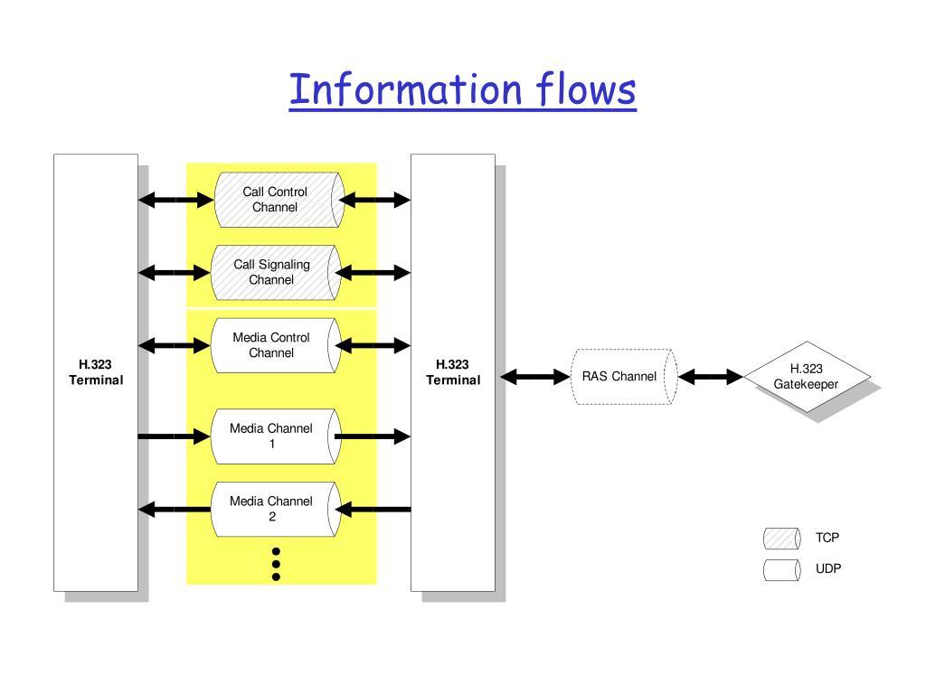 Information flows