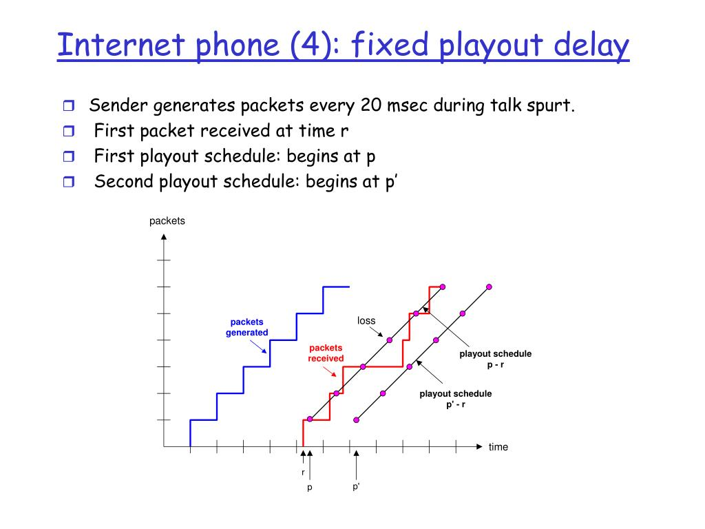Internet phone (4): fixed playout delay