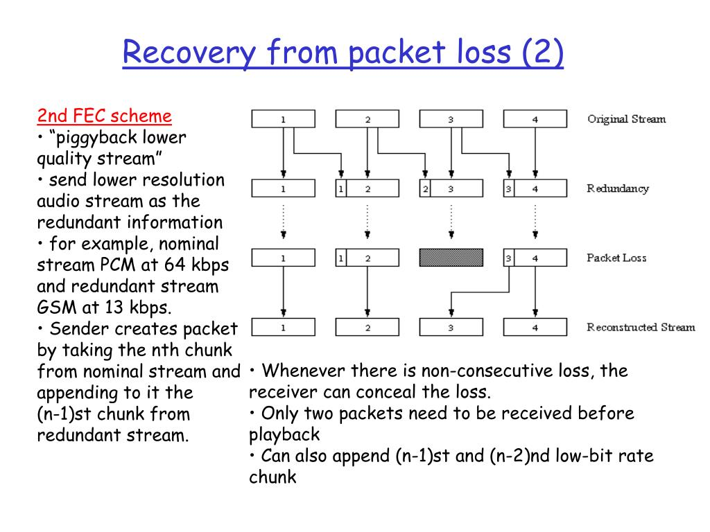 Recovery from packet loss (2)