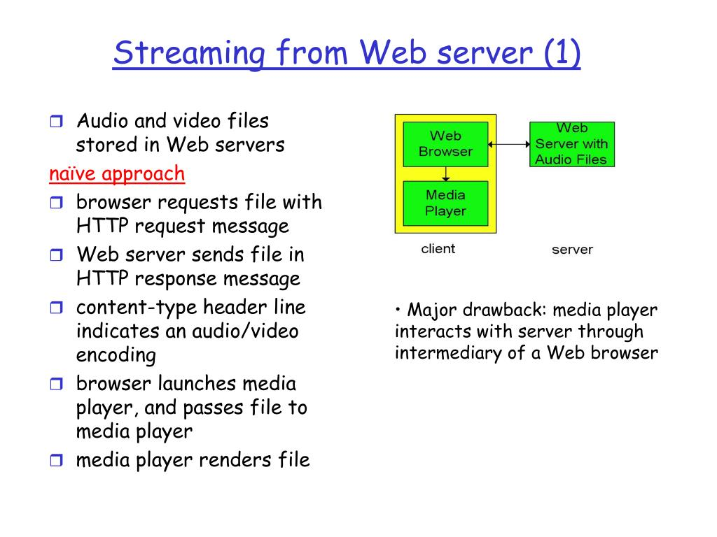 Streaming from Web server (1)