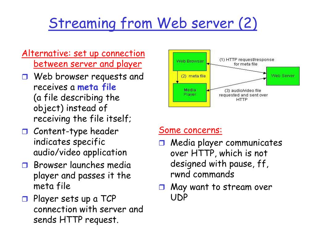 Alternative: set up connection between server and player