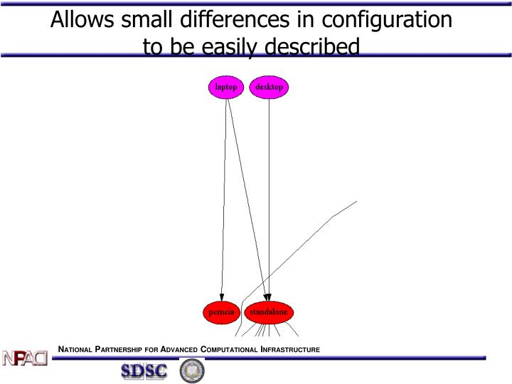 Allows small differences in configuration to be easily described
