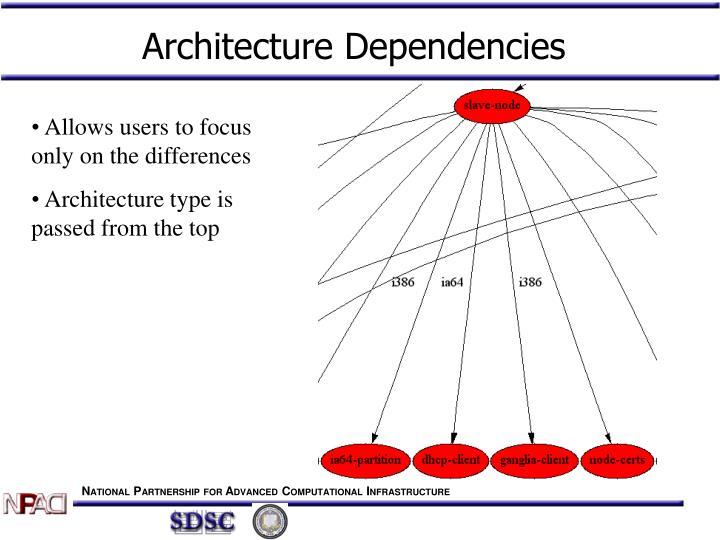 Architecture Dependencies