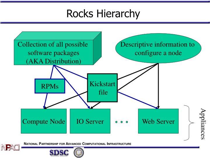 Rocks Hierarchy